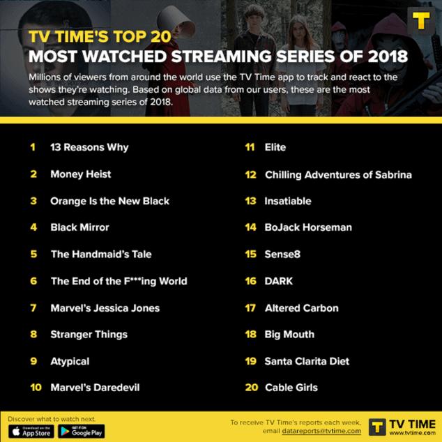 classement-series-les-plus-streamees-2018