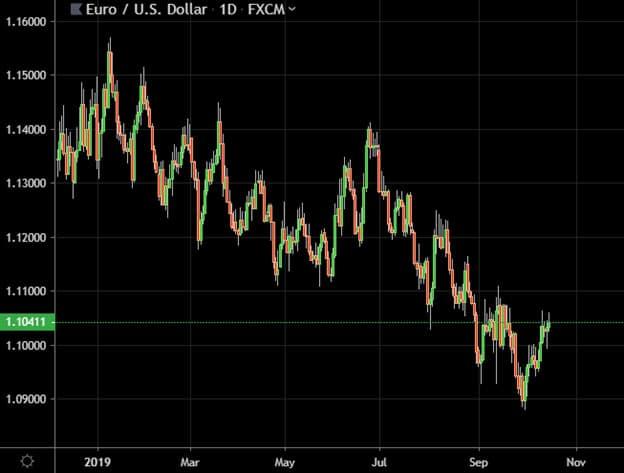 Cours euro/dollar 2019