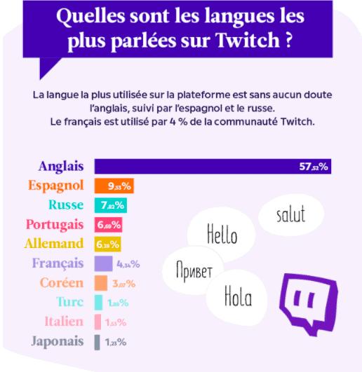 Les langues les plus populaires sur Twitch