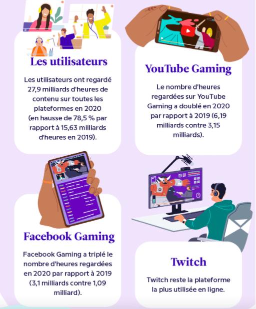 heures stream jeux vidéo par plateforme