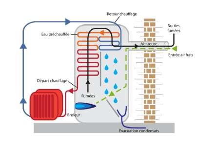 schéma fonctionnement chaudière à condensation